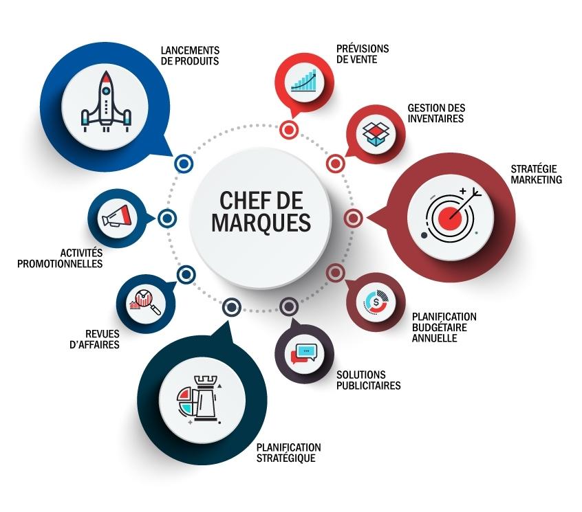 Brand Management Info Fr